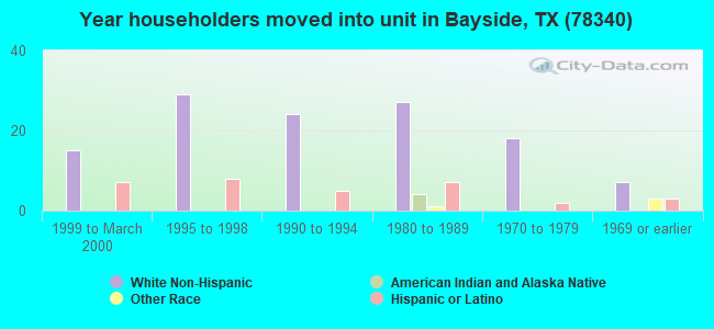 Year householders moved into unit in Bayside, TX (78340)