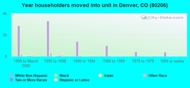 Year householders moved into unit in Denver, CO (80206)
