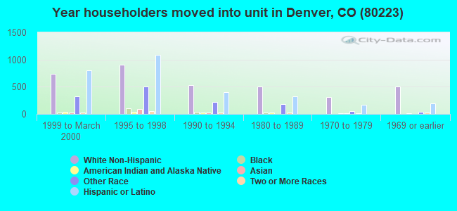 Year householders moved into unit in Denver, CO (80223)