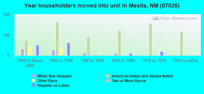 Year householders moved into unit in Mesita, NM (87026)