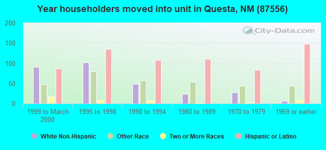 Year householders moved into unit in Questa, NM (87556)