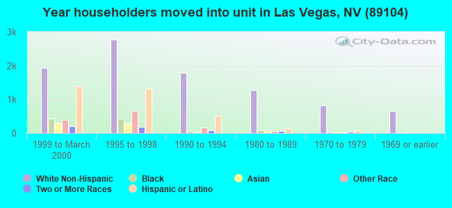 Year householders moved into unit in Las Vegas, NV (89104)