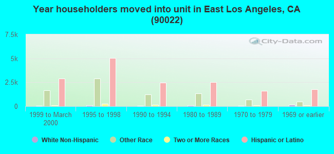 Year householders moved into unit in East Los Angeles, CA (90022)