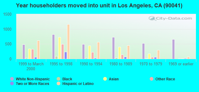 Year householders moved into unit in Los Angeles, CA (90041)