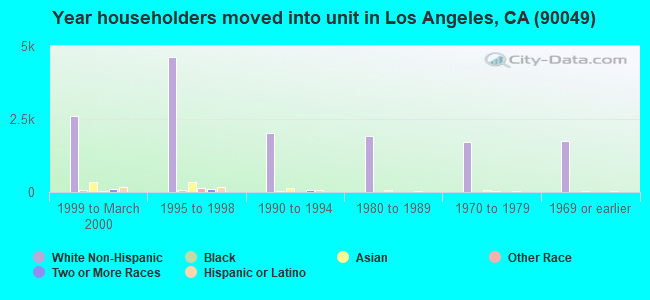 Year householders moved into unit in Los Angeles, CA (90049)