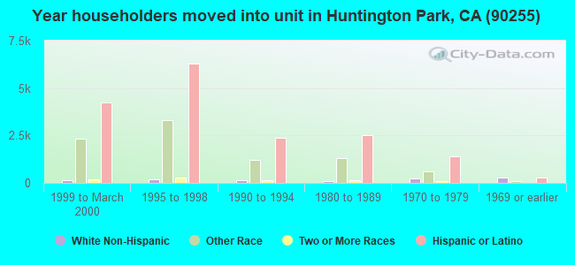 Year householders moved into unit in Huntington Park, CA (90255)