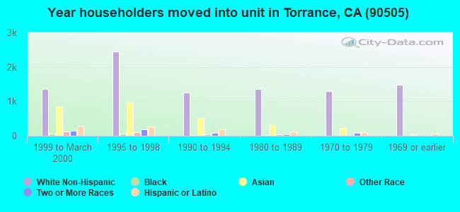 Year householders moved into unit in Torrance, CA (90505)