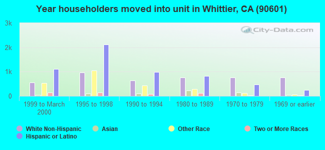 Year householders moved into unit in Whittier, CA (90601)