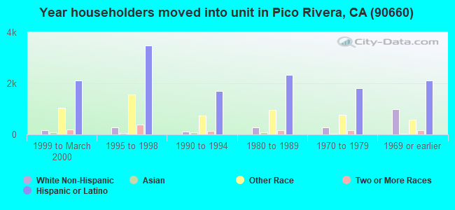Year householders moved into unit in Pico Rivera, CA (90660)