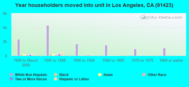Year householders moved into unit in Los Angeles, CA (91423)