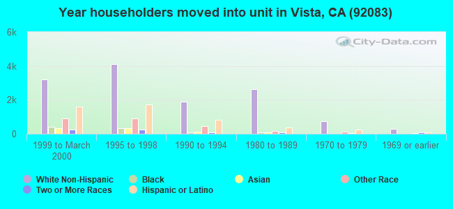 Year householders moved into unit in Vista, CA (92083)
