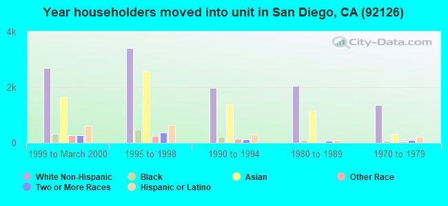 Year householders moved into unit in San Diego, CA (92126)