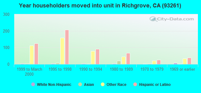 Year householders moved into unit in Richgrove, CA (93261)