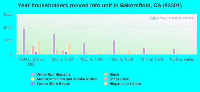 Year householders moved into unit in Bakersfield, CA (93301)