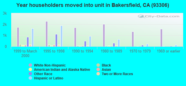 Year householders moved into unit in Bakersfield, CA (93306)