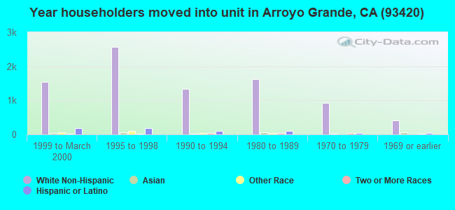 Year householders moved into unit in Arroyo Grande, CA (93420)