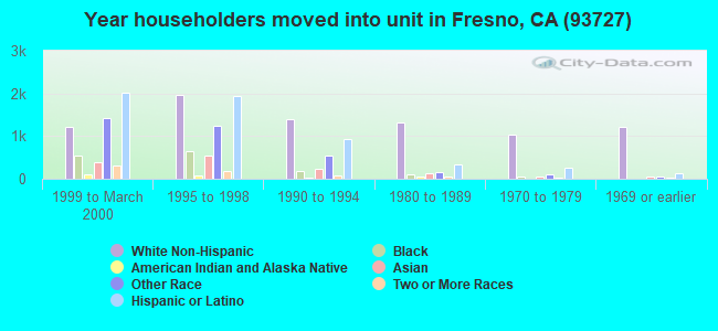 Year householders moved into unit in Fresno, CA (93727)