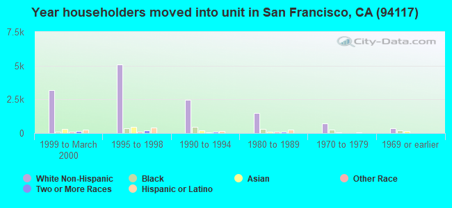 Year householders moved into unit in San Francisco, CA (94117)