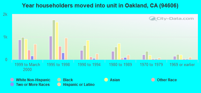 Year householders moved into unit in Oakland, CA (94606)