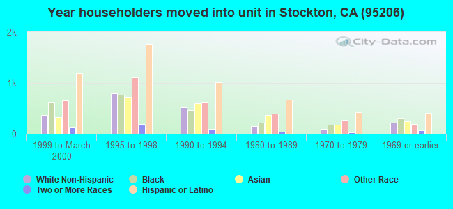 Year householders moved into unit in Stockton, CA (95206)