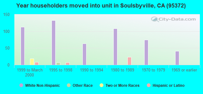 Year householders moved into unit in Soulsbyville, CA (95372)