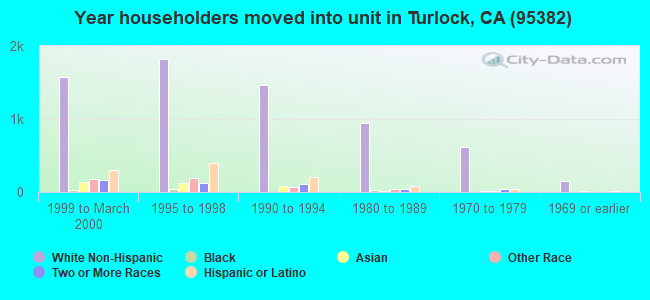 Year householders moved into unit in Turlock, CA (95382)