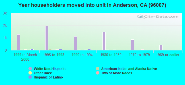 Year householders moved into unit in Anderson, CA (96007)