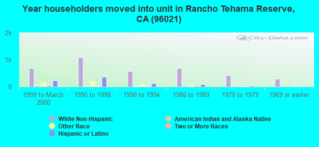 Year householders moved into unit in Rancho Tehama Reserve, CA (96021)