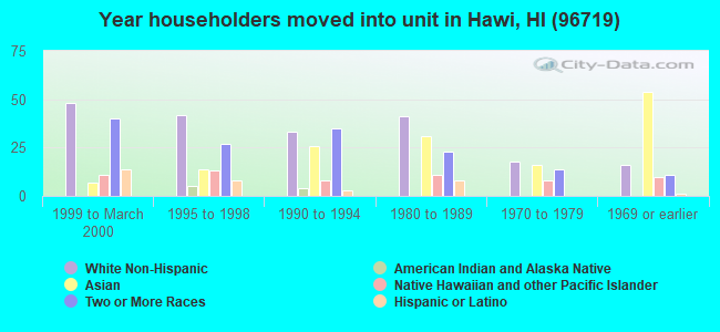 Year householders moved into unit in Hawi, HI (96719)