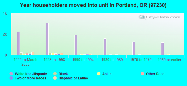 Year householders moved into unit in Portland, OR (97230)