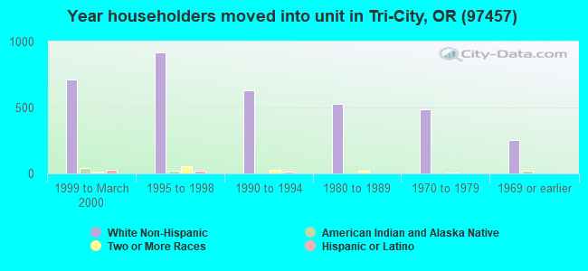 Year householders moved into unit in Tri-City, OR (97457)