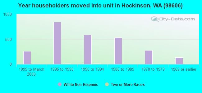 Year householders moved into unit in Hockinson, WA (98606)
