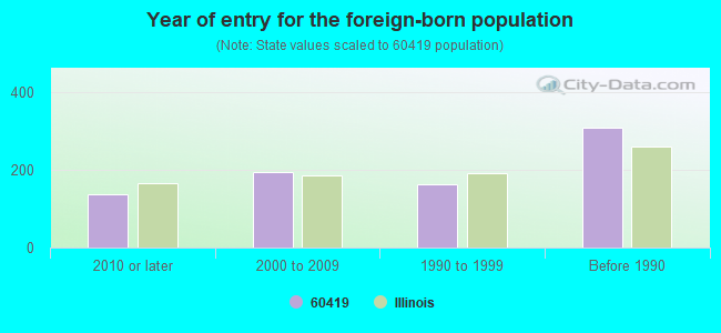 Year of entry for the foreign-born population