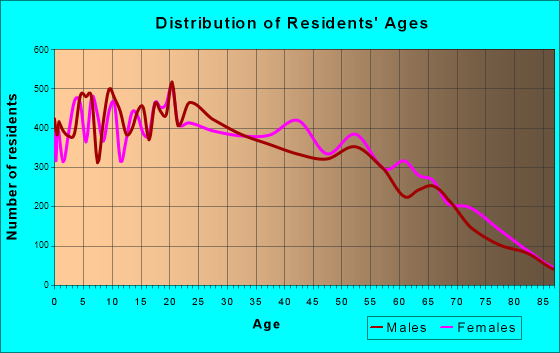 Age and Sex of Residents in zip code 00603