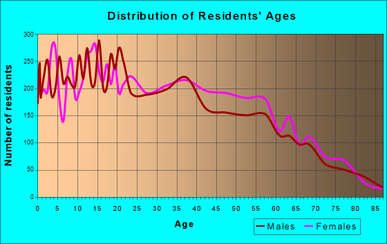 Age and Sex of Residents in zip code 00610