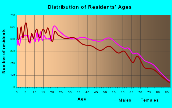 Age and Sex of Residents in zip code 00612