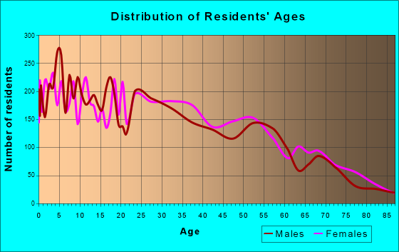 Age and Sex of Residents in zip code 00617