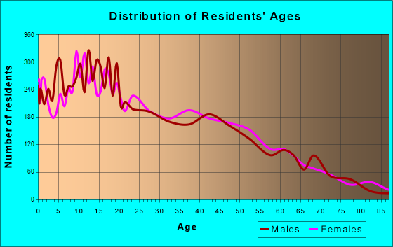 Age and Sex of Residents in zip code 00624