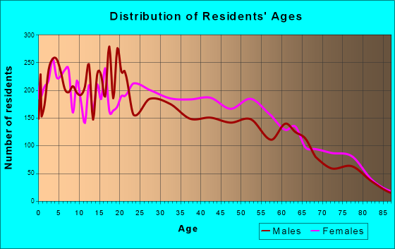 Age and Sex of Residents in zip code 00637