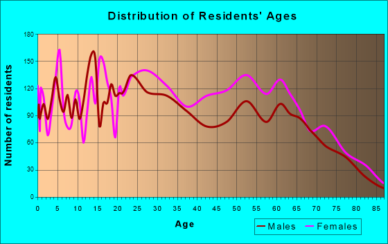Age and Sex of Residents in zip code 00660