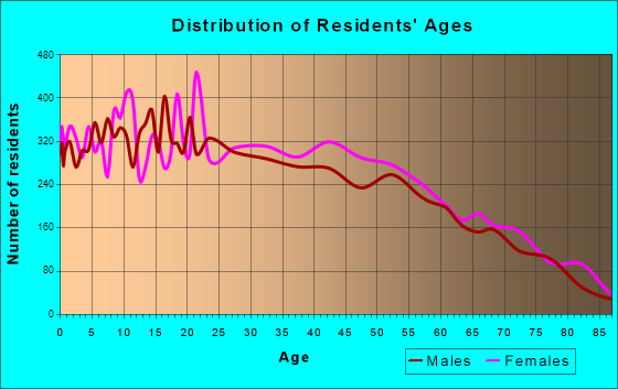 Age and Sex of Residents in zip code 00662