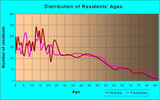 Age and Sex of Residents in zip code 00664