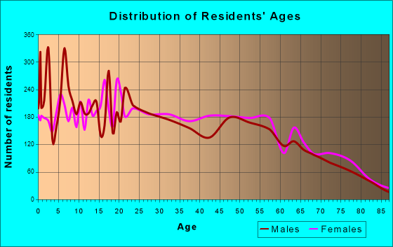Age and Sex of Residents in zip code 00667