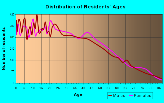 Age and Sex of Residents in zip code 00676
