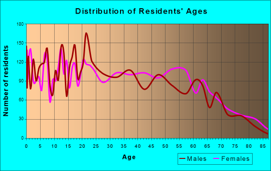 Age and Sex of Residents in zip code 00677