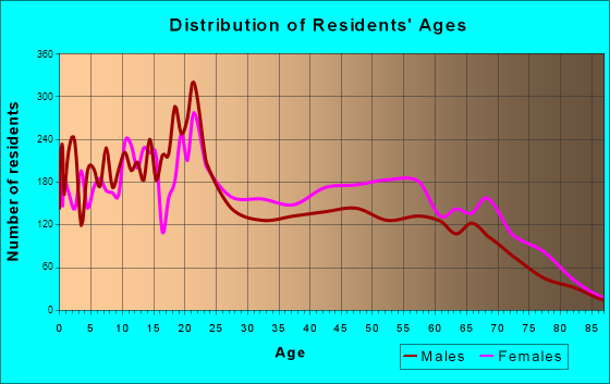 Age and Sex of Residents in zip code 00682