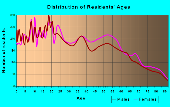 Age and Sex of Residents in zip code 00683