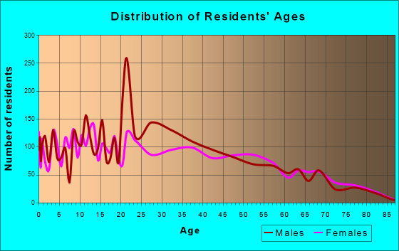 Age and Sex of Residents in zip code 00688