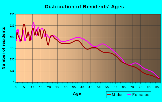 Age and Sex of Residents in zip code 00693