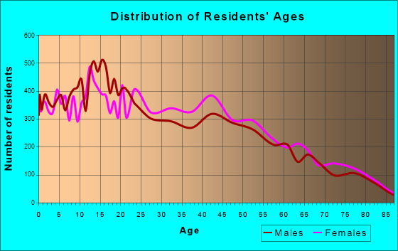 Age and Sex of Residents in zip code 00698